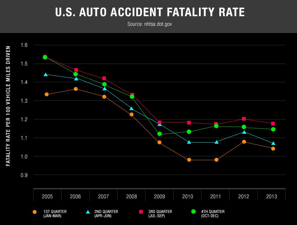 U.S. Auto Accident Fatality Rates graph