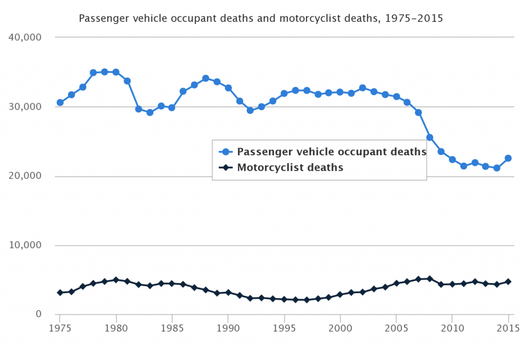 motorcycle accident chart