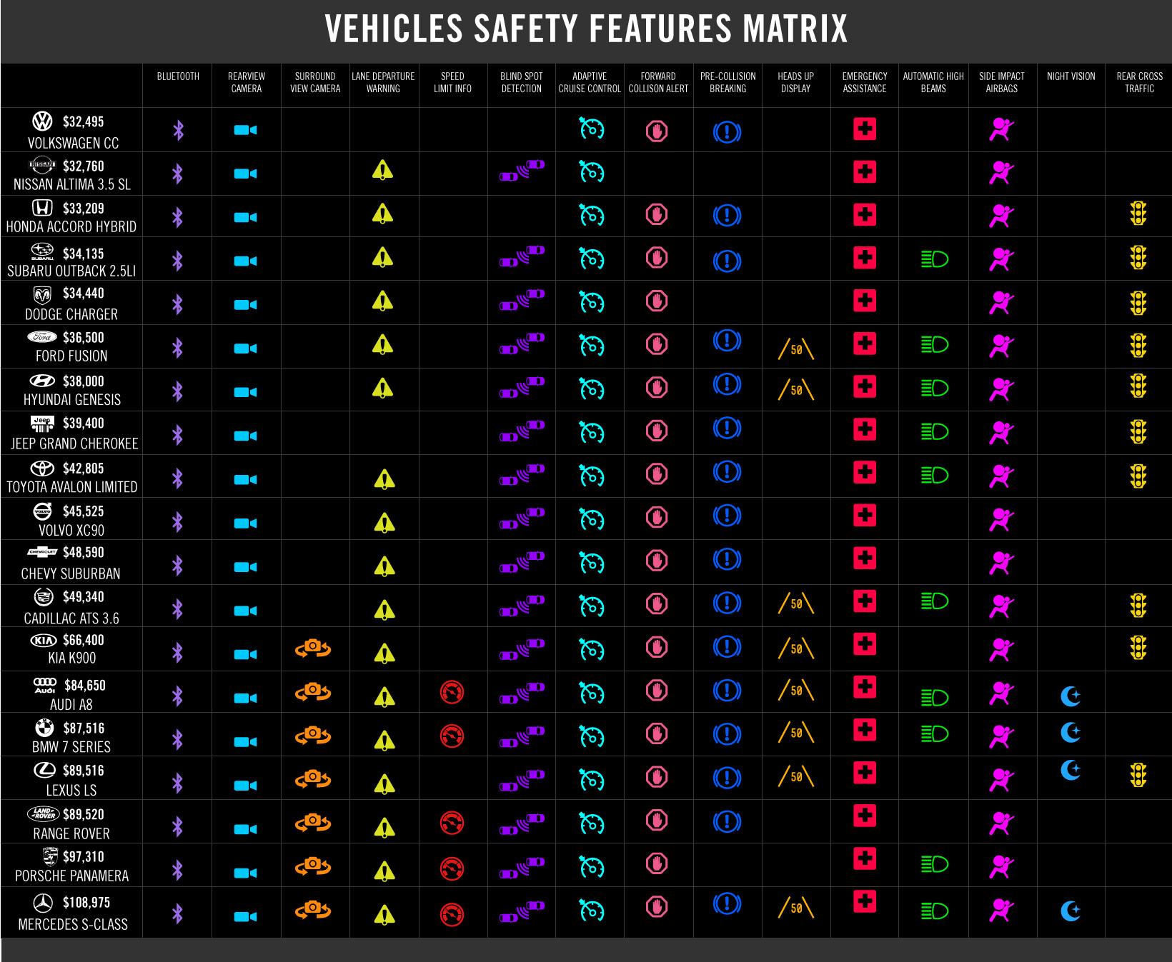 Car Safety Features Matrix